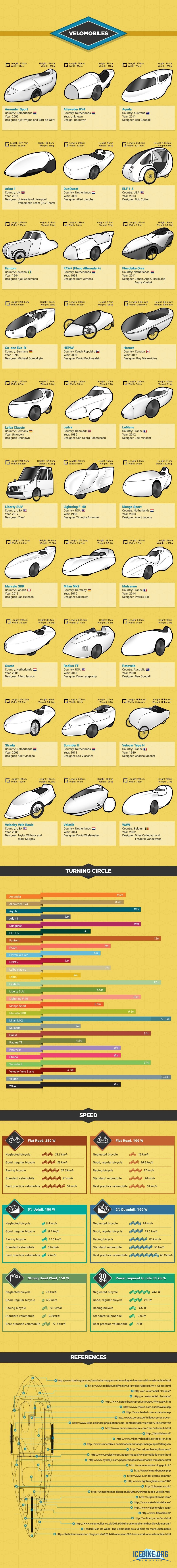 30 iconic velomobile designs