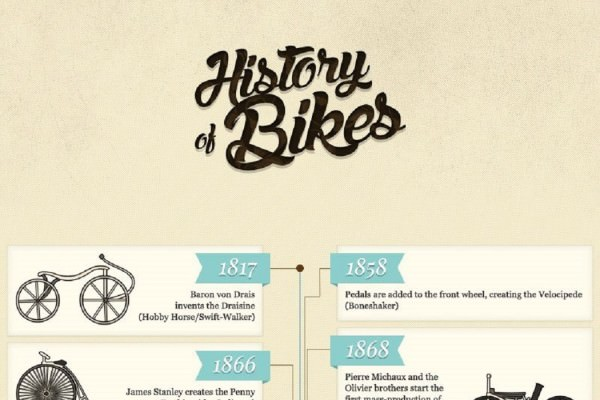 58 Milestones from Bicycle History You Must Know