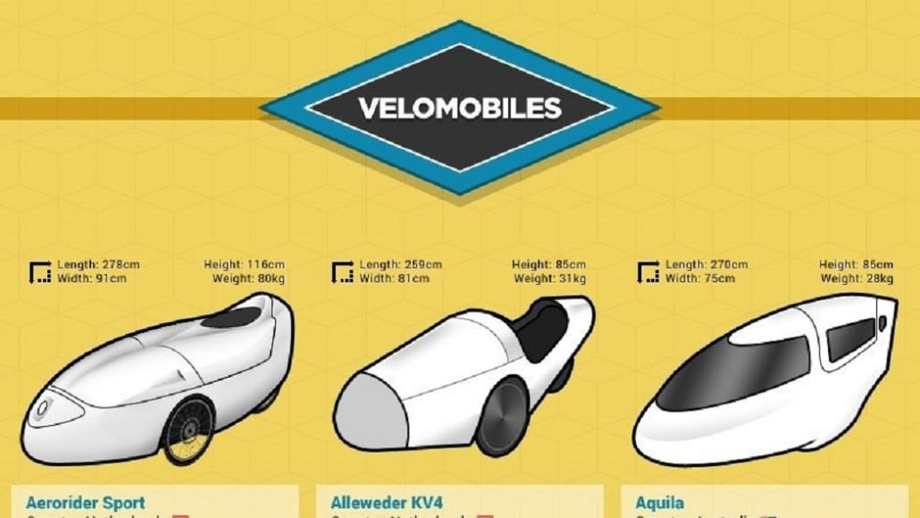 30 Iconic Velomobile Designs From The Past 85 Years